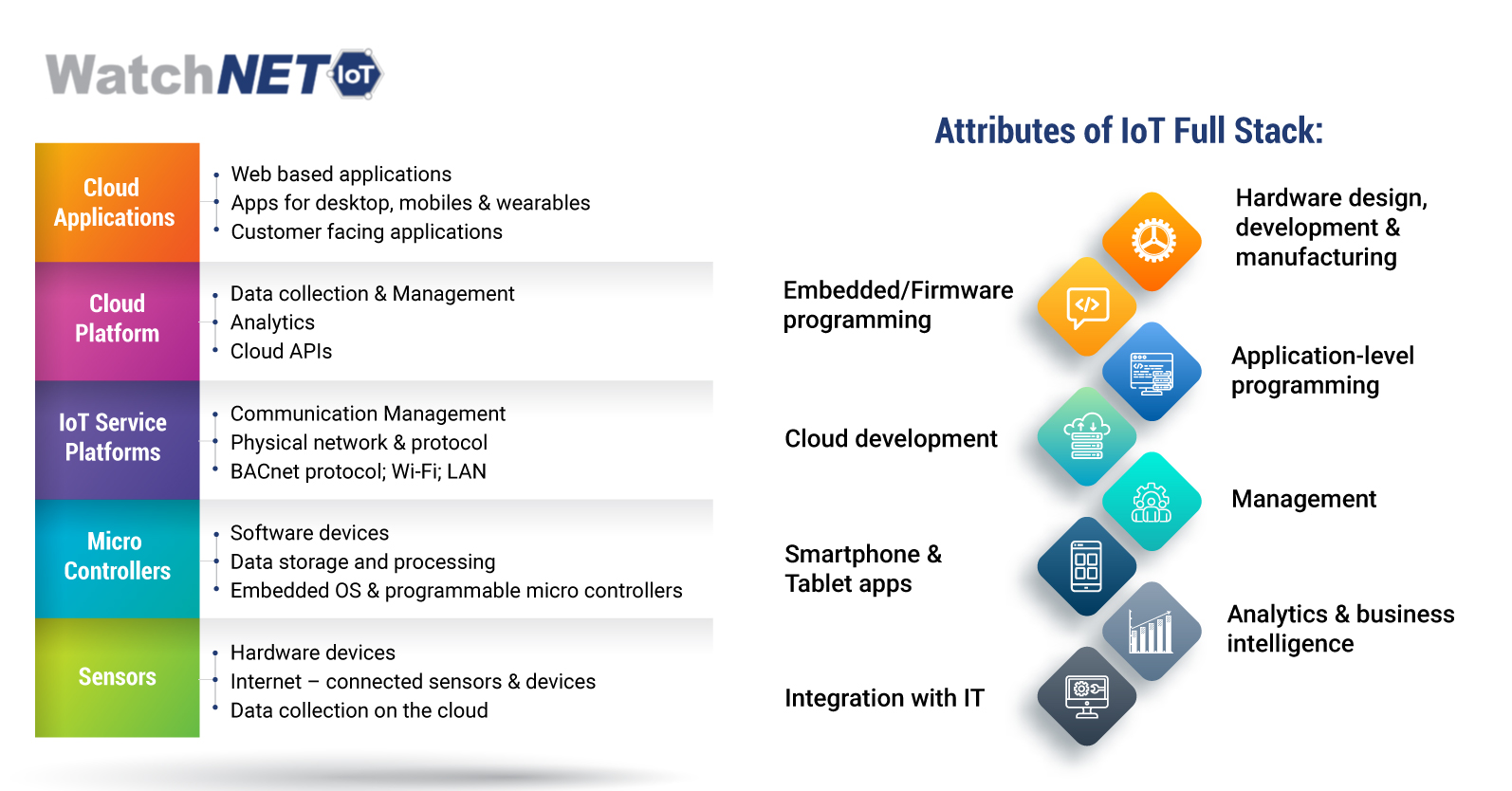 Attributes of IoT framework from WatchNET IoT_ IoT Trends in Dubai IoT trends in Canada